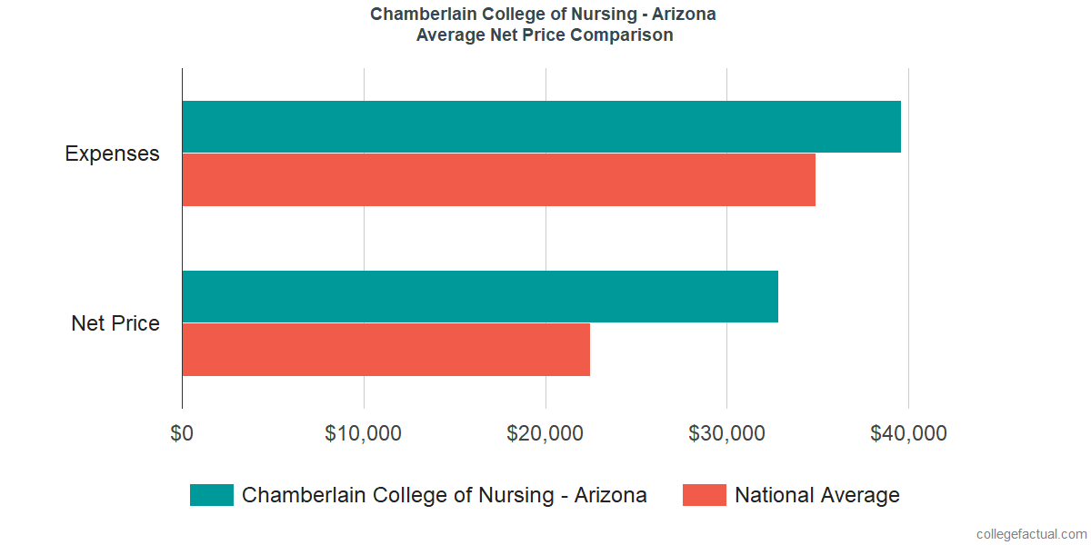 Net Price Comparisons at Chamberlain University - Arizona