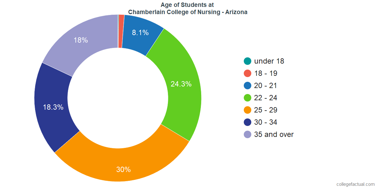 Age of Undergraduates at Chamberlain University - Arizona