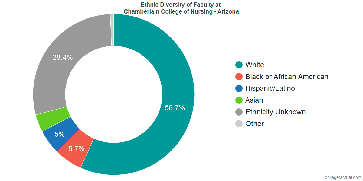 Ethnic Diversity of Faculty at Chamberlain University - Arizona