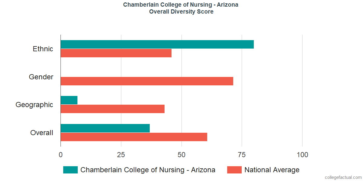 Overall Diversity at Chamberlain University - Arizona