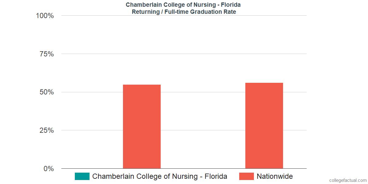Graduation rates for returning / full-time students at Chamberlain University - Florida