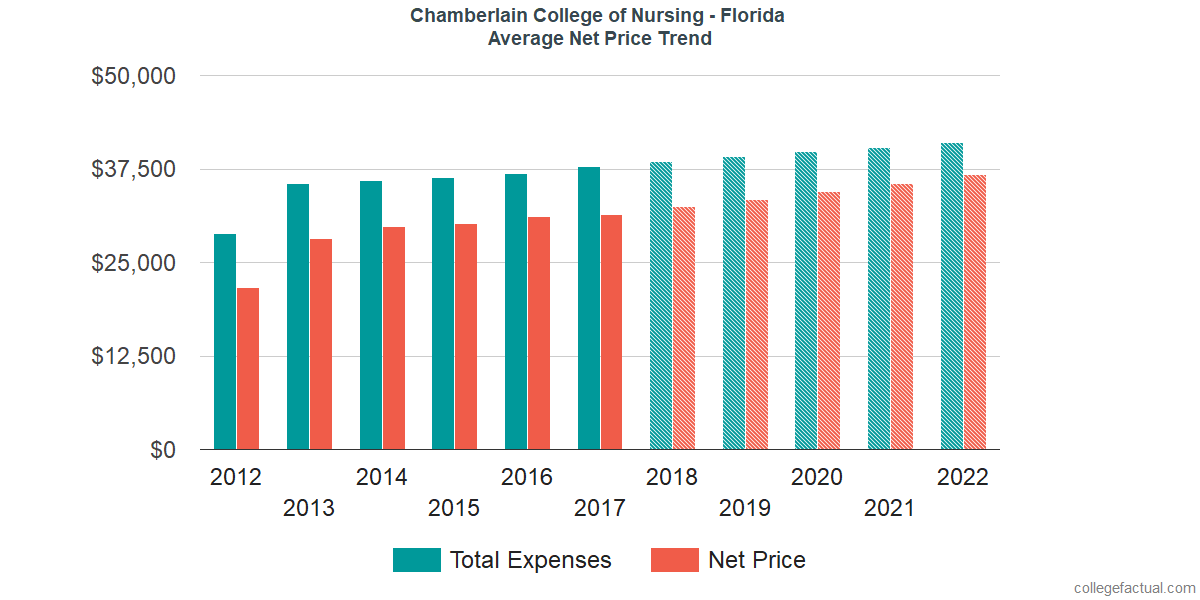 Average Net Price at Chamberlain University - Florida
