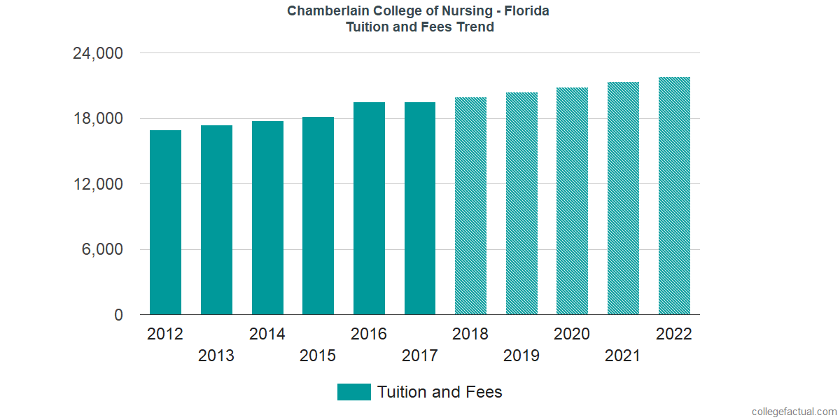 Tuition and Fees Trends at Chamberlain University - Florida
