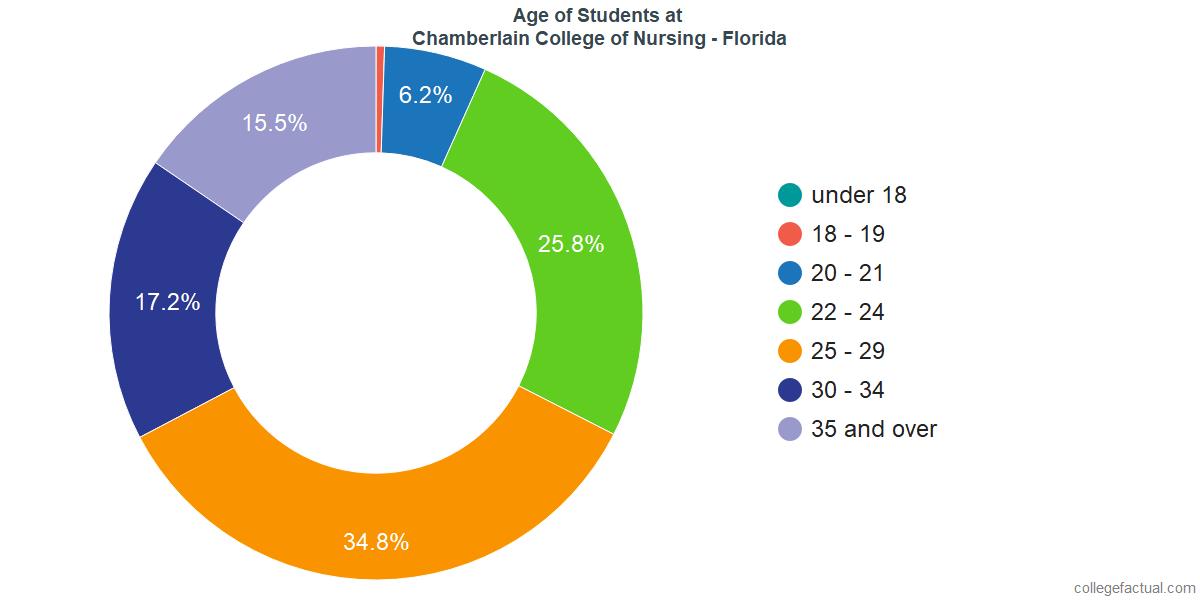 Age of Undergraduates at Chamberlain University - Florida