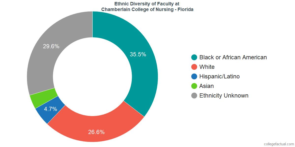 Ethnic Diversity of Faculty at Chamberlain University - Florida