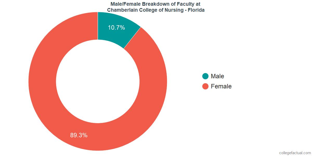 Male/Female Diversity of Faculty at Chamberlain University - Florida
