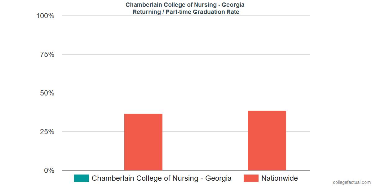 Graduation rates for returning / part-time students at Chamberlain University - Georgia