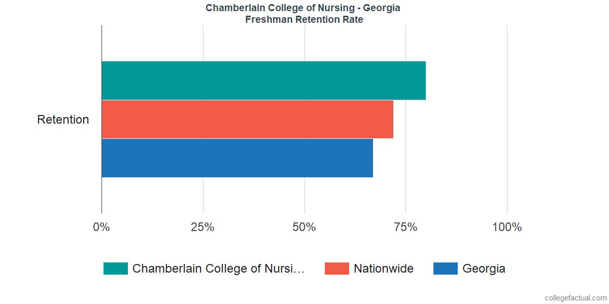 Chamberlain - GeorgiaFreshman Retention Rate