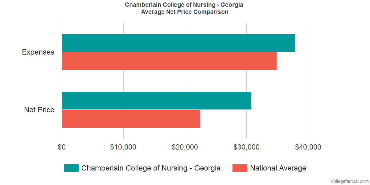 Net Price Comparisons at Chamberlain College of Nursing - Georgia