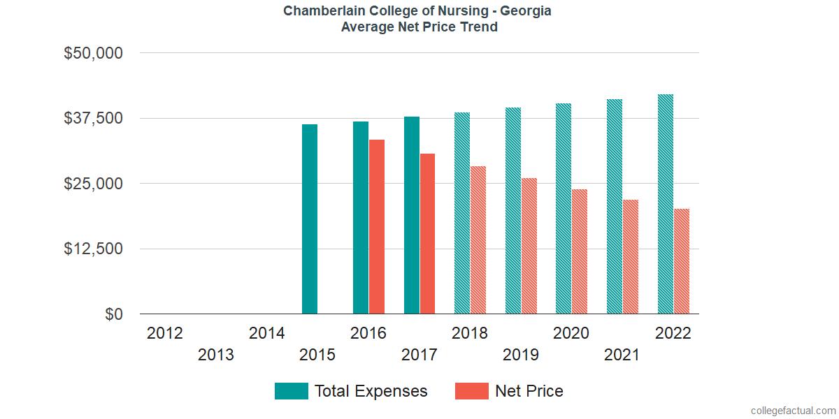 Average Net Price at Chamberlain University - Georgia