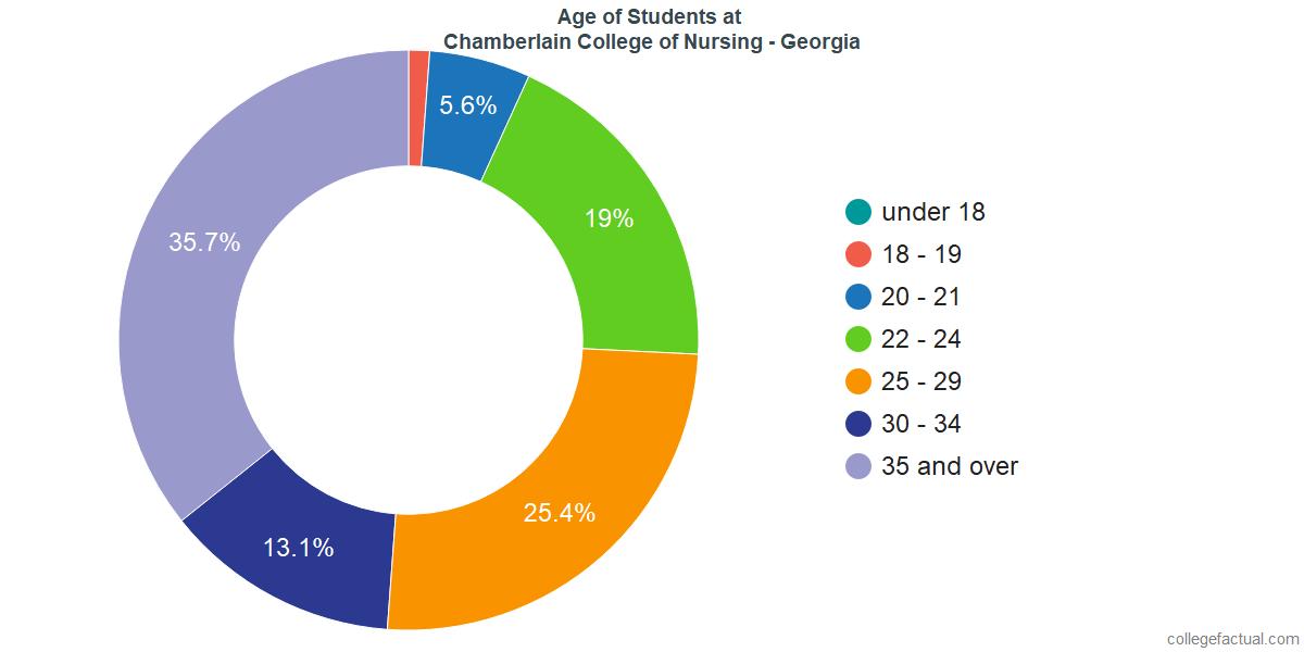 Age of Undergraduates at Chamberlain University - Georgia