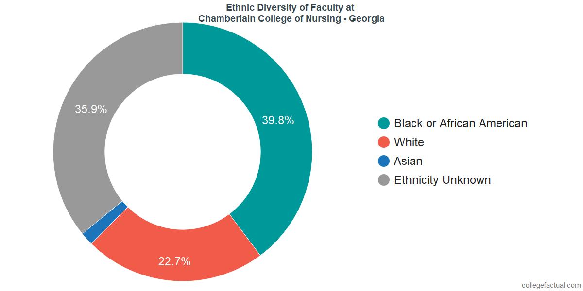 Ethnic Diversity of Faculty at Chamberlain University - Georgia