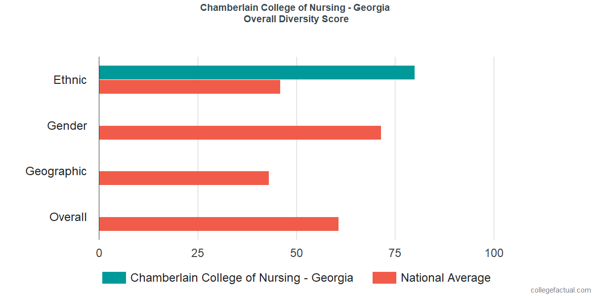 Overall Diversity at Chamberlain College of Nursing - Georgia