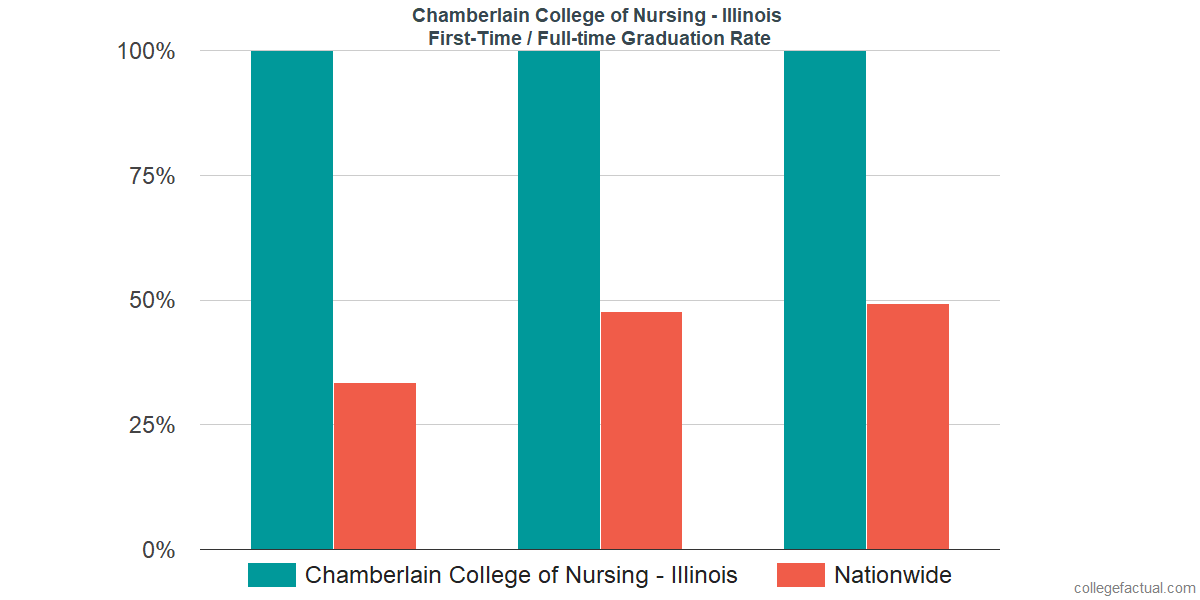 Graduation rates for first time / full-time students at Chamberlain College of Nursing - Illinois