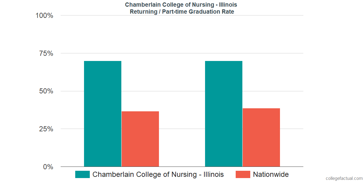 Graduation rates for returning / part-time students at Chamberlain College of Nursing - Illinois
