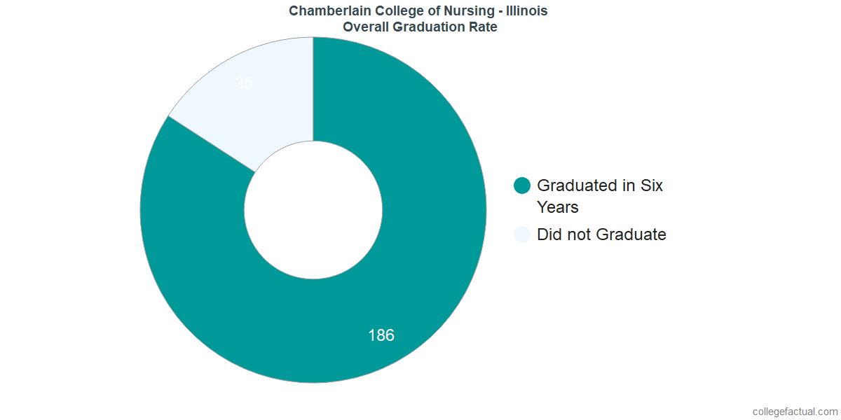 Undergraduate Graduation Rate at Chamberlain College of Nursing - Illinois