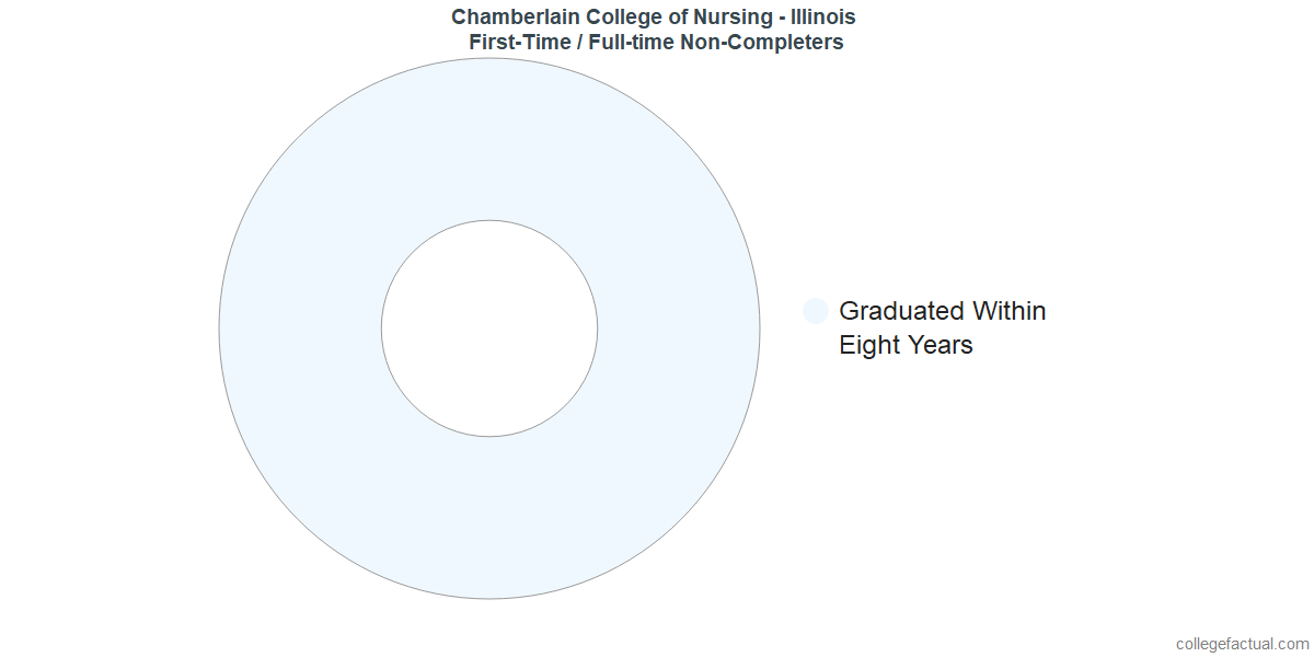 Non-completion rates for first time / full-time students at Chamberlain College of Nursing - Illinois