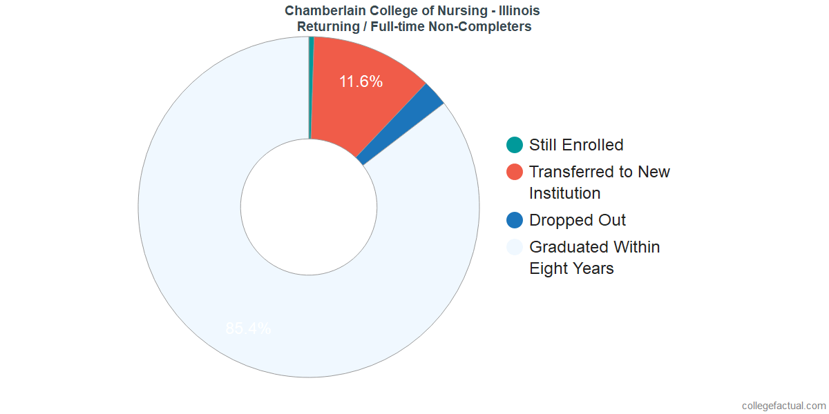 Non-completion rates for returning / full-time students at Chamberlain College of Nursing - Illinois