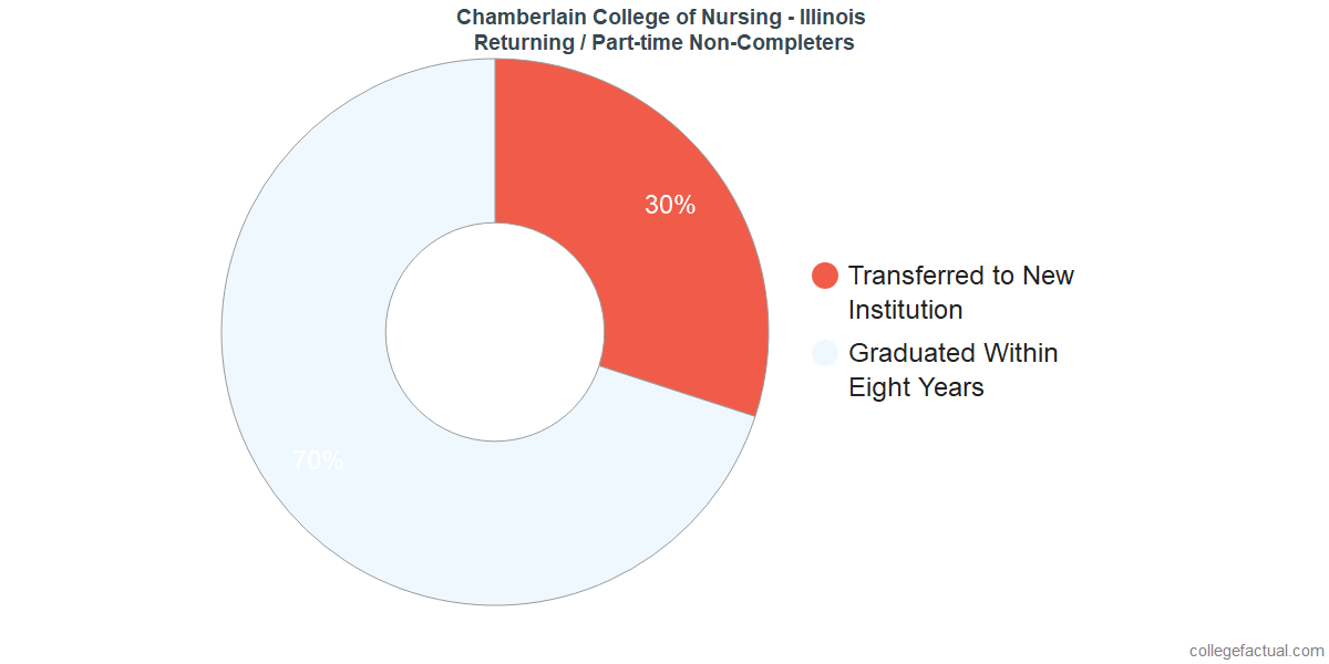 Non-completion rates for returning / part-time students at Chamberlain College of Nursing - Illinois