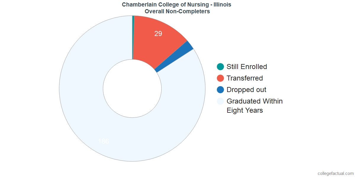 outcomes for students who failed to graduate from Chamberlain College of Nursing - Illinois