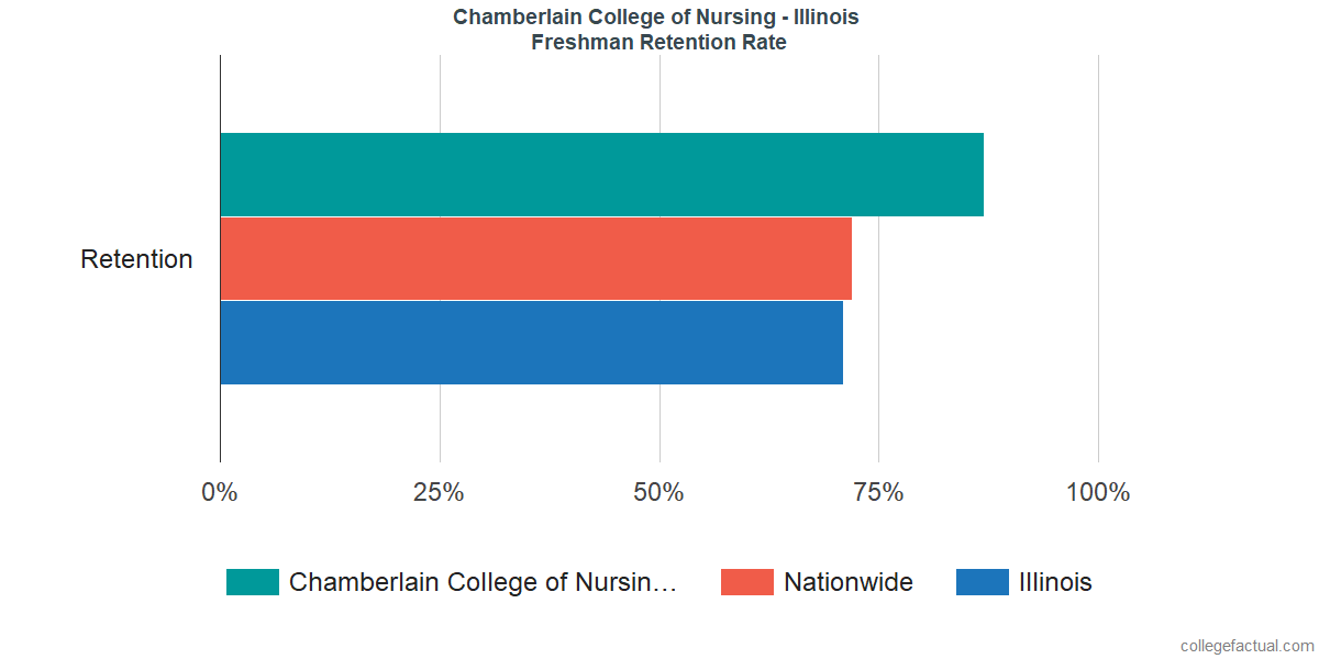 Freshman Retention Rate at Chamberlain College of Nursing - Illinois