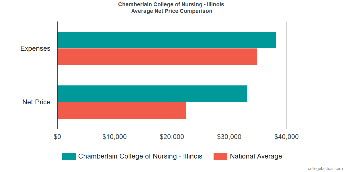 Net Price Comparisons at Chamberlain University - Illinois