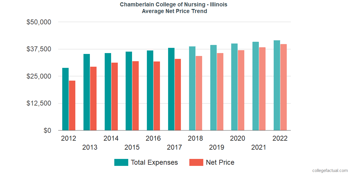 Net Price Trends at Chamberlain University - Illinois