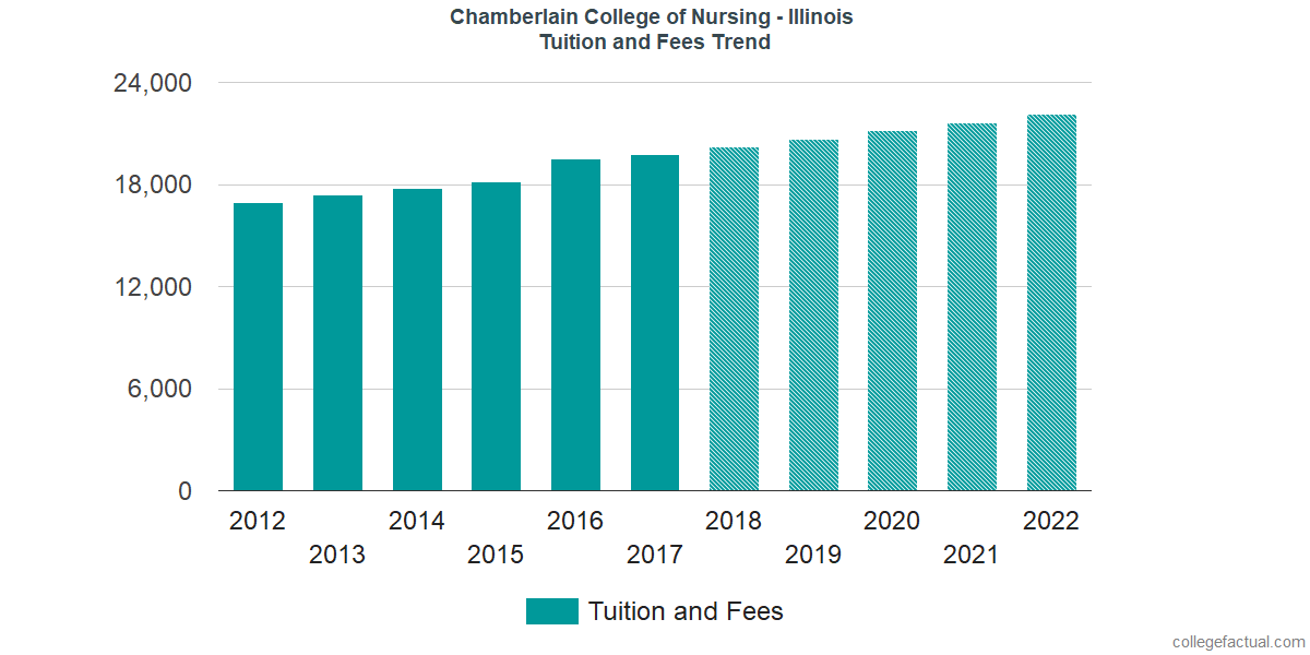 Tuition and Fees Trends at Chamberlain University - Illinois