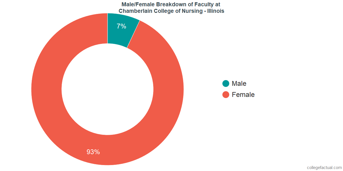 Male/Female Diversity of Faculty at Chamberlain University - Illinois