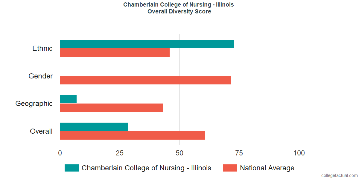 Overall Diversity at Chamberlain University - Illinois