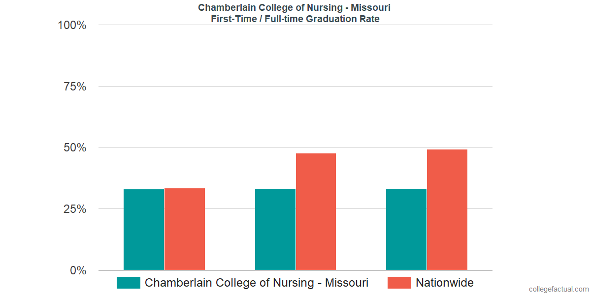 Graduation rates for first-time / full-time students at Chamberlain College of Nursing - Missouri