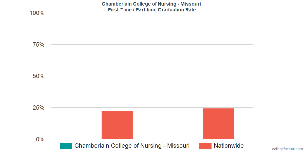 Graduation rates for first-time / part-time students at Chamberlain College of Nursing - Missouri