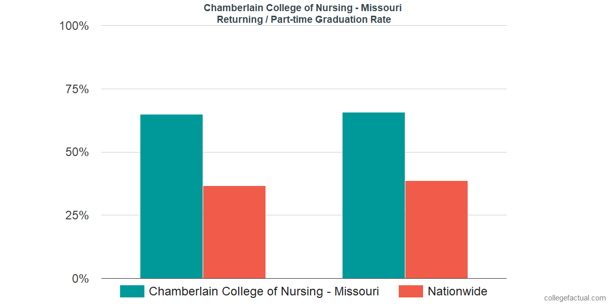 Graduation rates for returning / part-time students at Chamberlain College of Nursing - Missouri