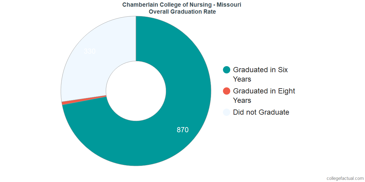 Undergraduate Graduation Rate at Chamberlain College of Nursing - Missouri