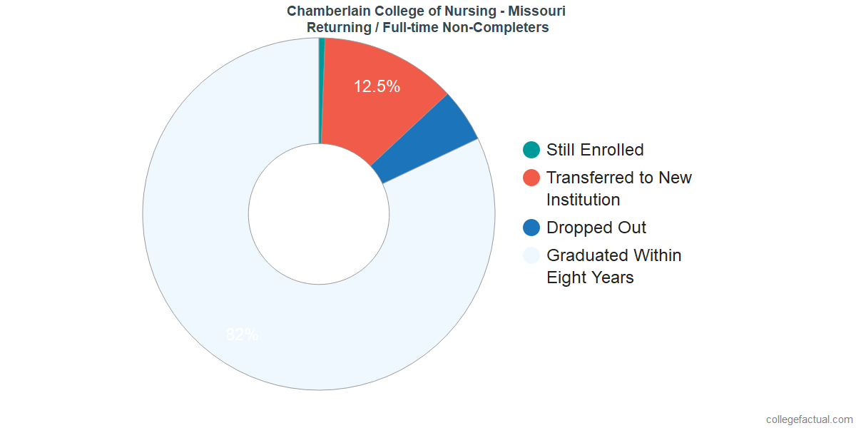 Non-completion rates for returning / full-time students at Chamberlain College of Nursing - Missouri