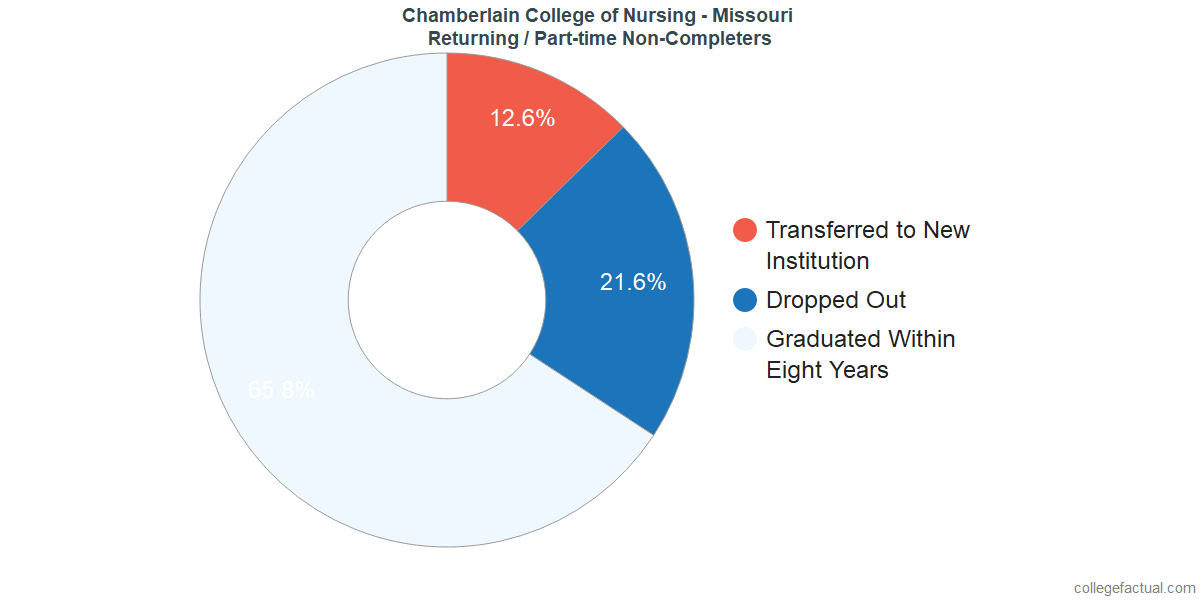 Non-completion rates for returning / part-time students at Chamberlain College of Nursing - Missouri