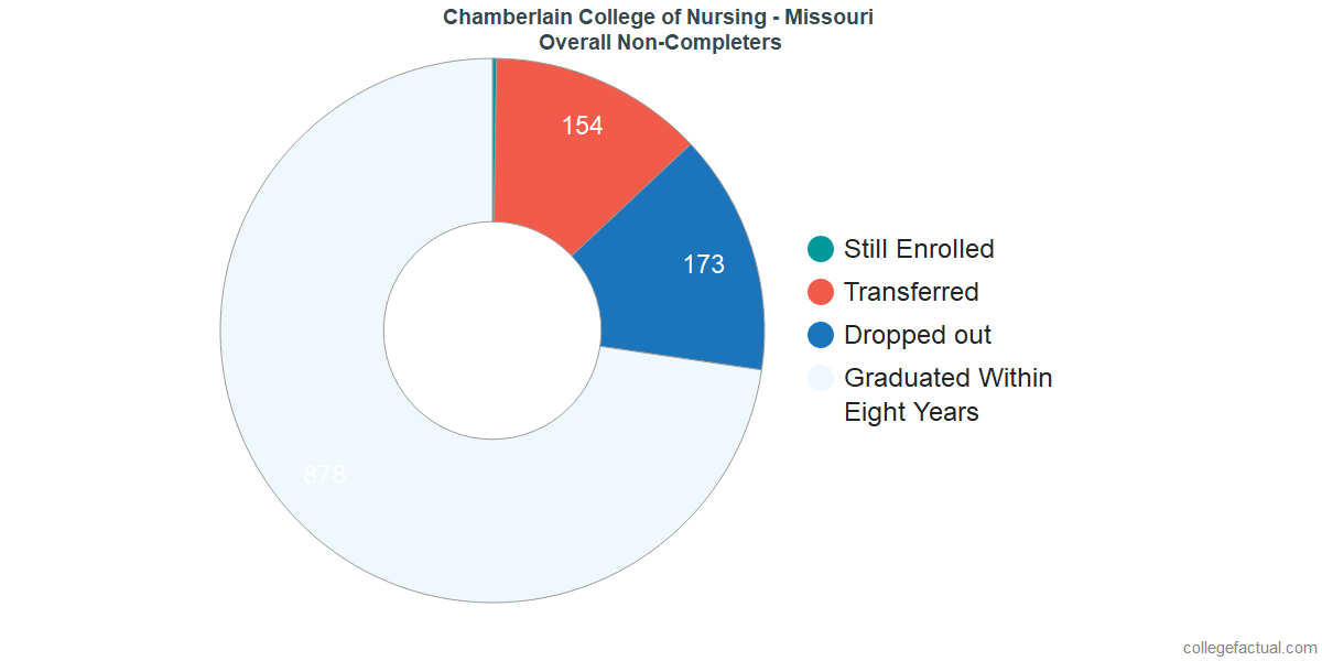 outcomes for students who failed to graduate from Chamberlain College of Nursing - Missouri