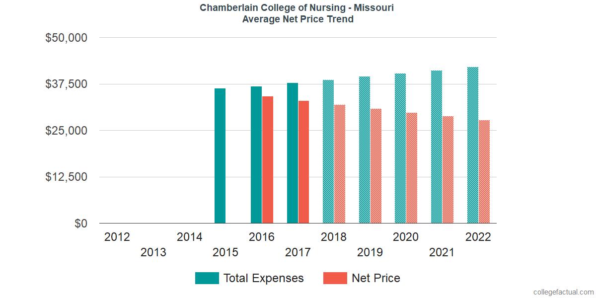 Average Net Price at Chamberlain University - Missouri