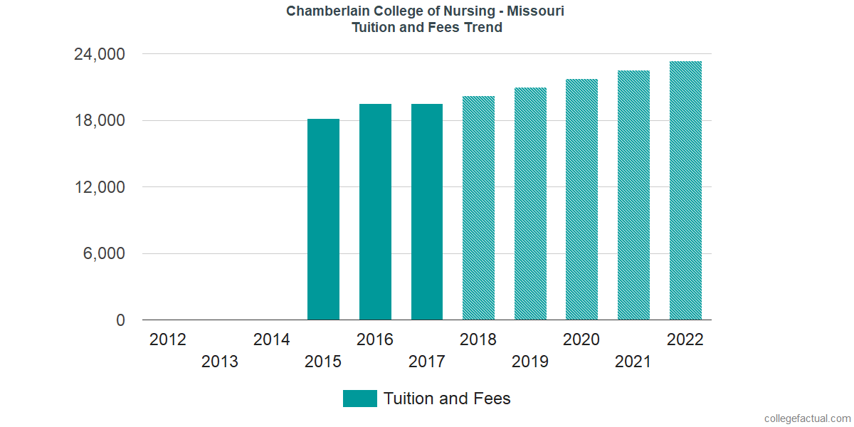 Tuition and Fees Trends at Chamberlain University - Missouri