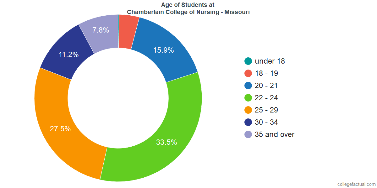 Age of Undergraduates at Chamberlain University - Missouri