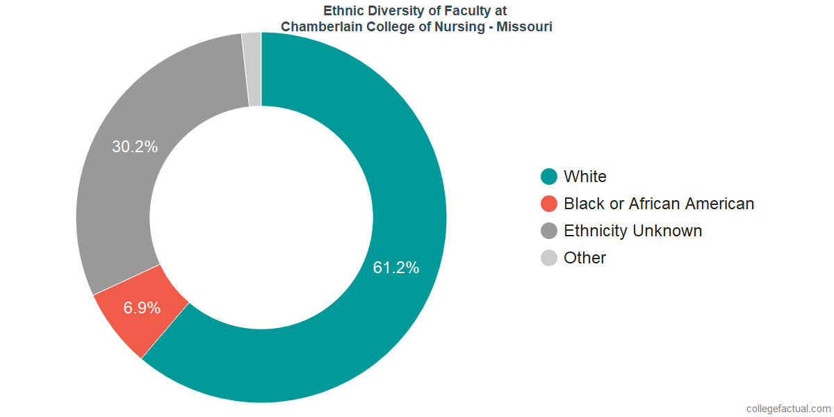 Ethnic Diversity of Faculty at Chamberlain University - Missouri