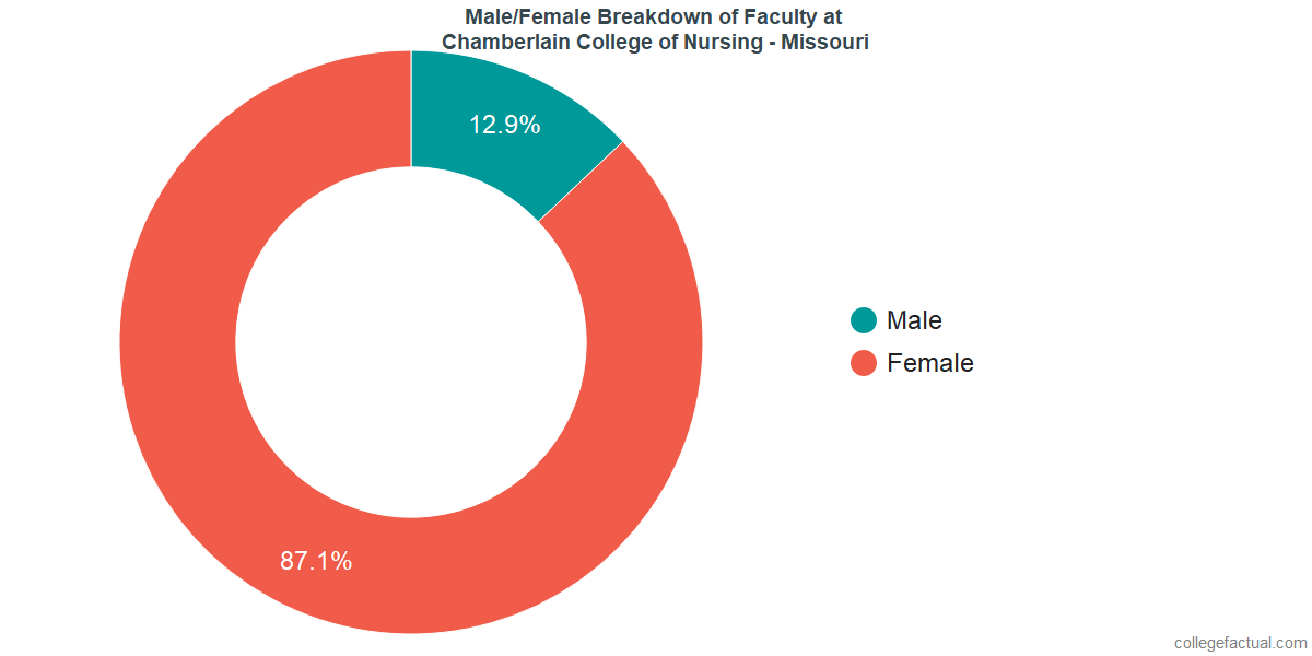 Male/Female Diversity of Faculty at Chamberlain University - Missouri