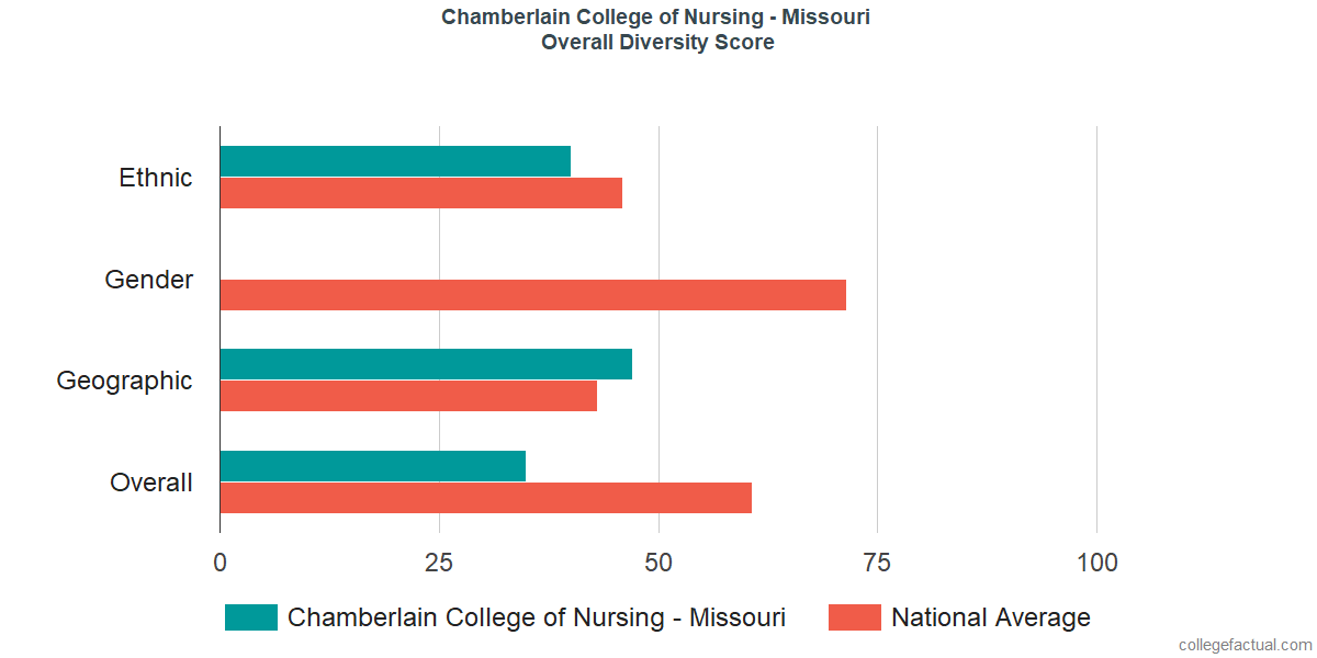 Overall Diversity at Chamberlain University - Missouri
