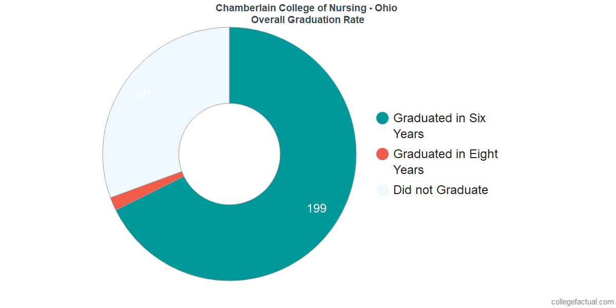 Chamberlain - OhioUndergraduate Graduation Rate