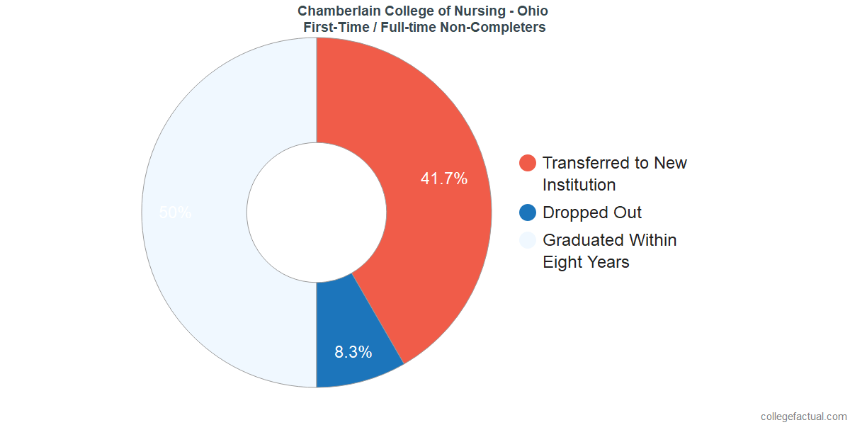 Non-completion rates for first-time / full-time students at Chamberlain University - Ohio