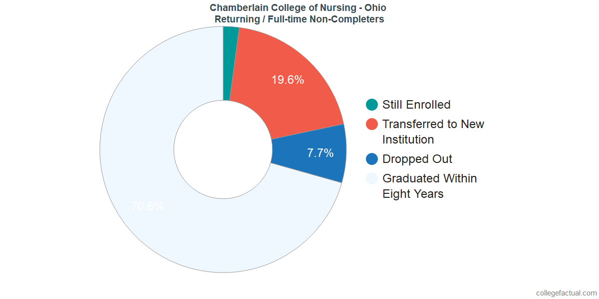 Non-completion rates for returning / full-time students at Chamberlain University - Ohio