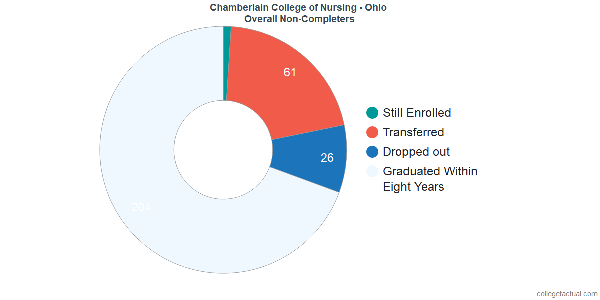 dropouts & other students who failed to graduate from Chamberlain University - Ohio