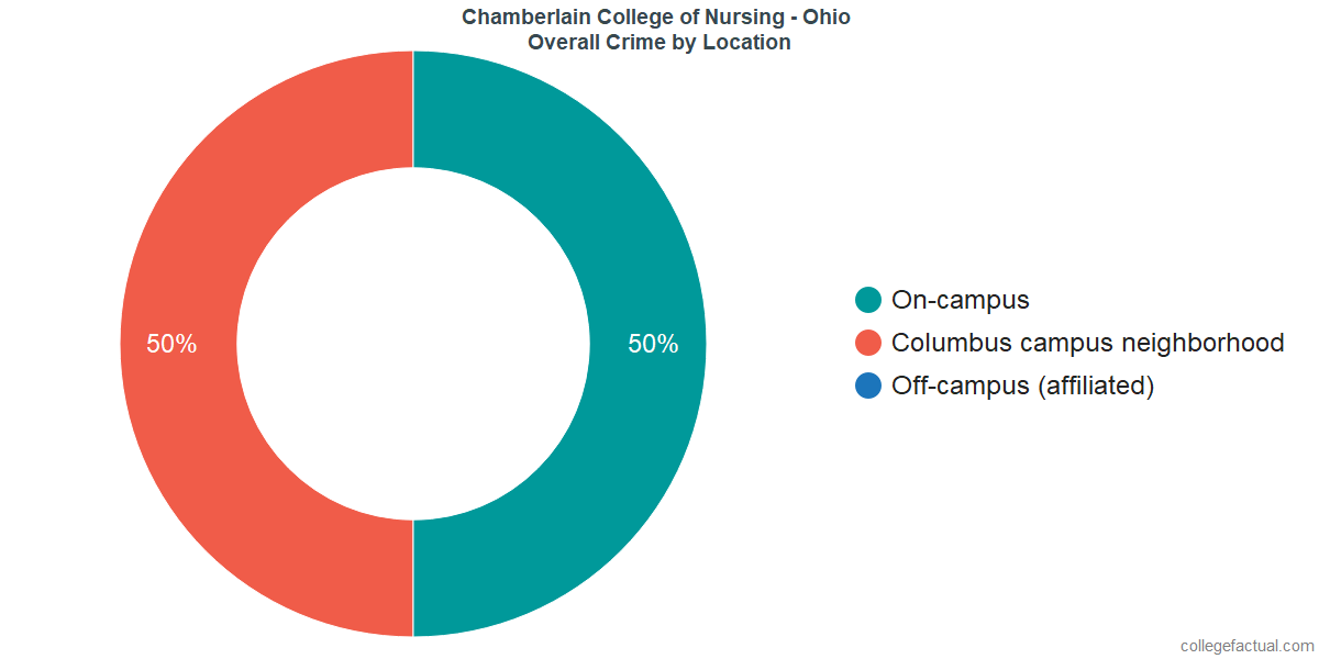 Overall Crime and Safety Incidents at Chamberlain University - Ohio by Location
