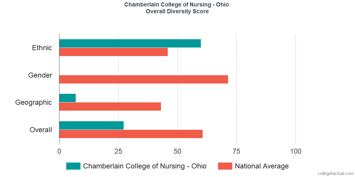 Overall Diversity at Chamberlain College of Nursing - Ohio