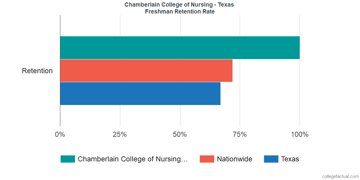 Freshman Retention Rate at Chamberlain College of Nursing - Texas